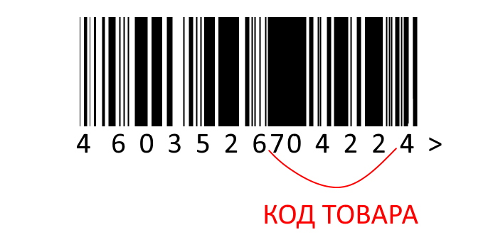 Штрих коды стран производителей
